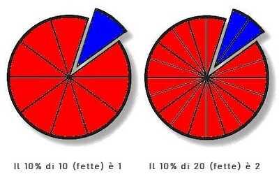 Come calcolare la percentuale, una spiegazione con formule facili alla portata di tutti
